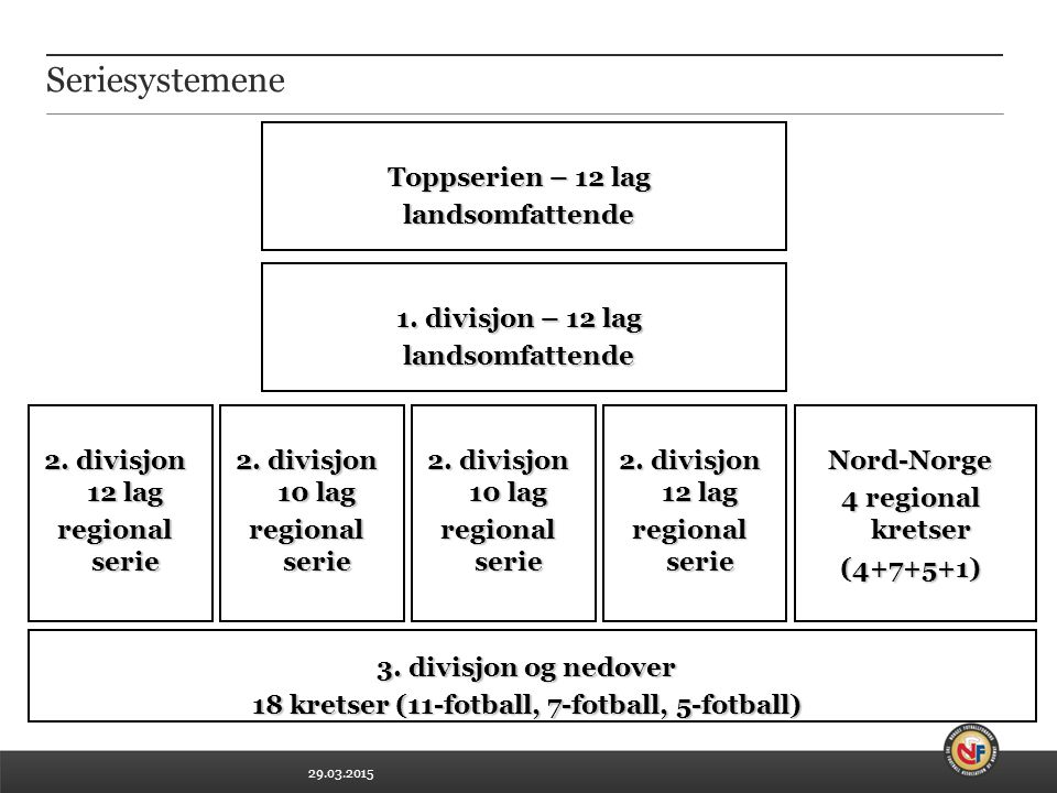 18 kretser (11-fotball, 7-fotball, 5-fotball)