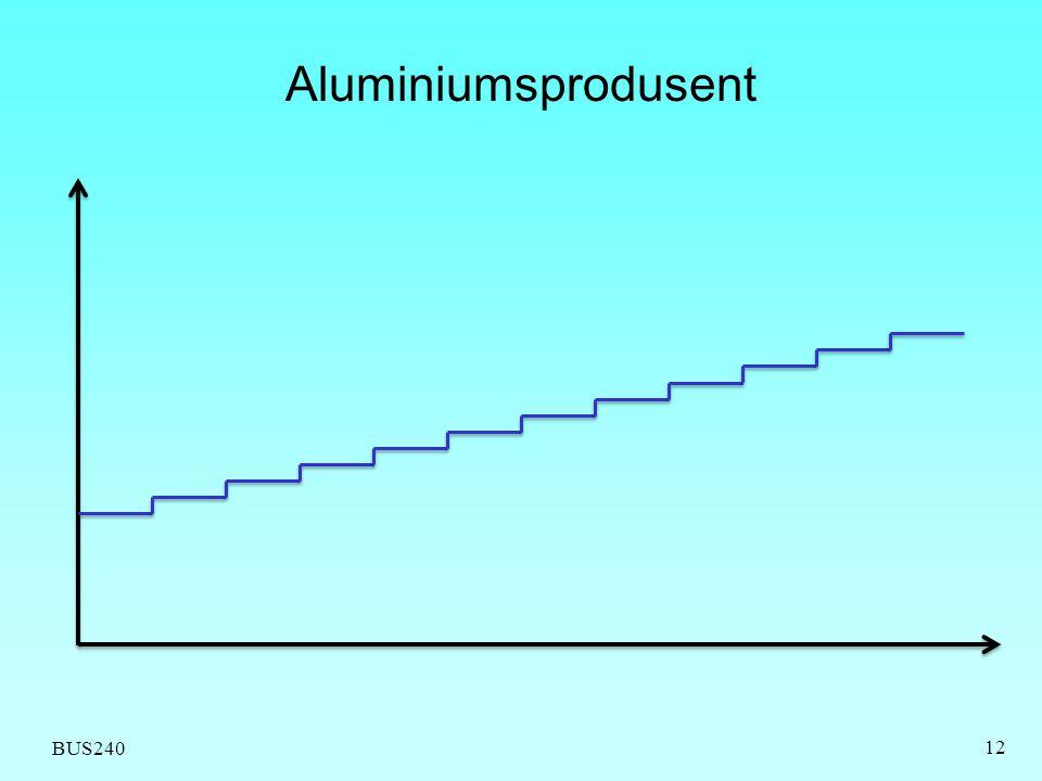 Aluminiumsprodusent