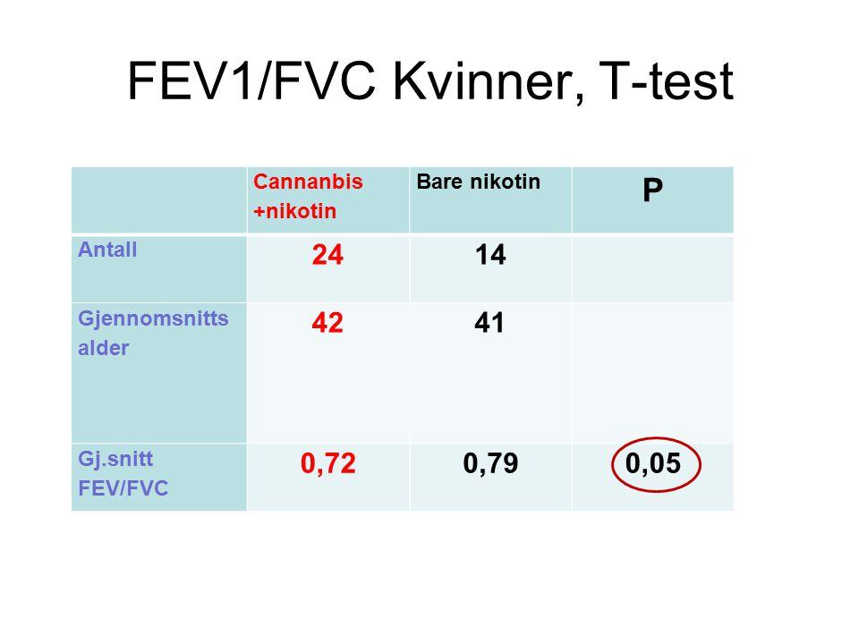 FEV1/FVC Kvinner, T-test