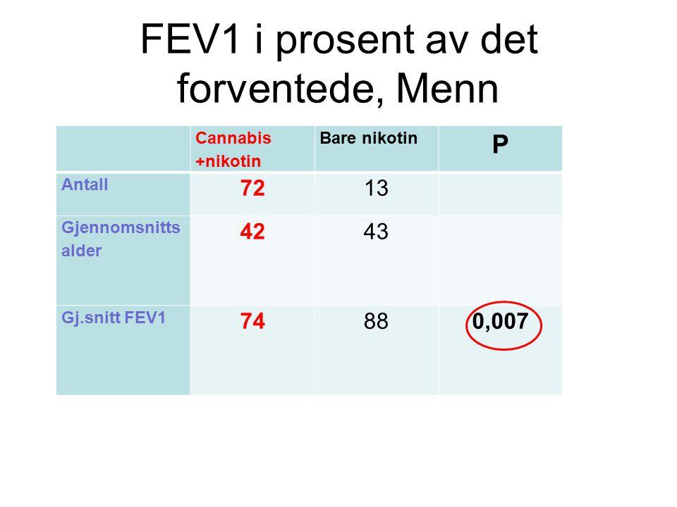 FEV1 i prosent av det forventede, Menn
