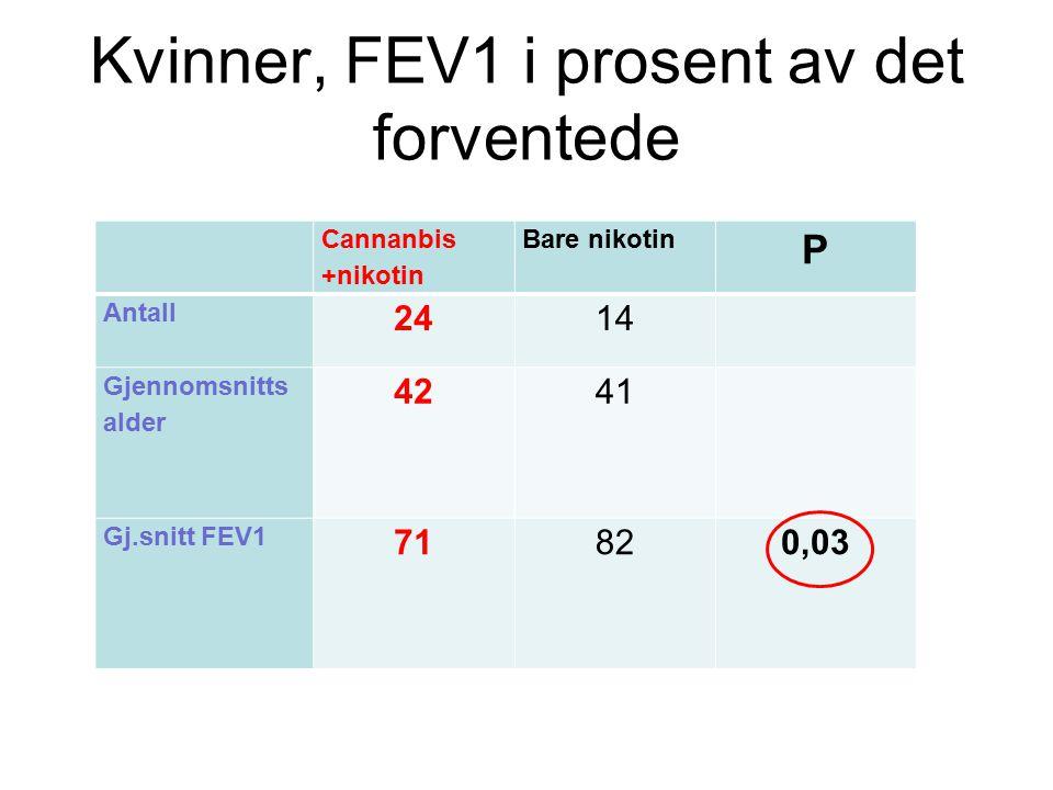 Kvinner, FEV1 i prosent av det forventede