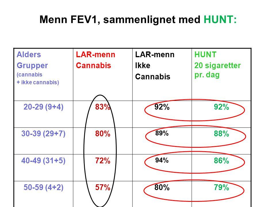 Menn FEV1, sammenlignet med HUNT: