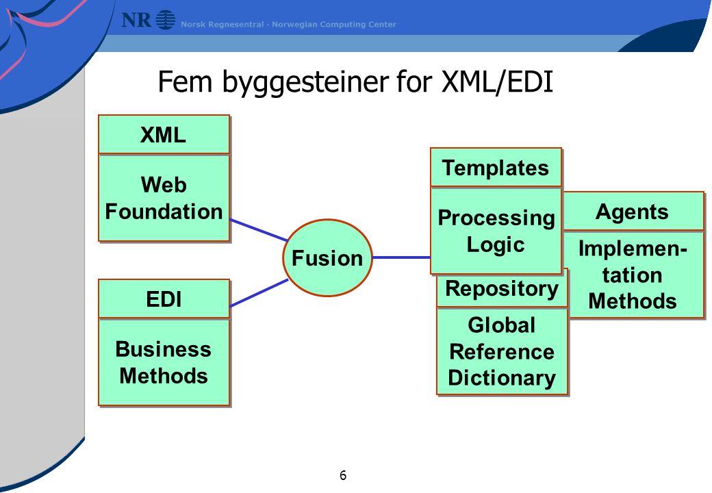 Fem byggesteiner for XML/EDI