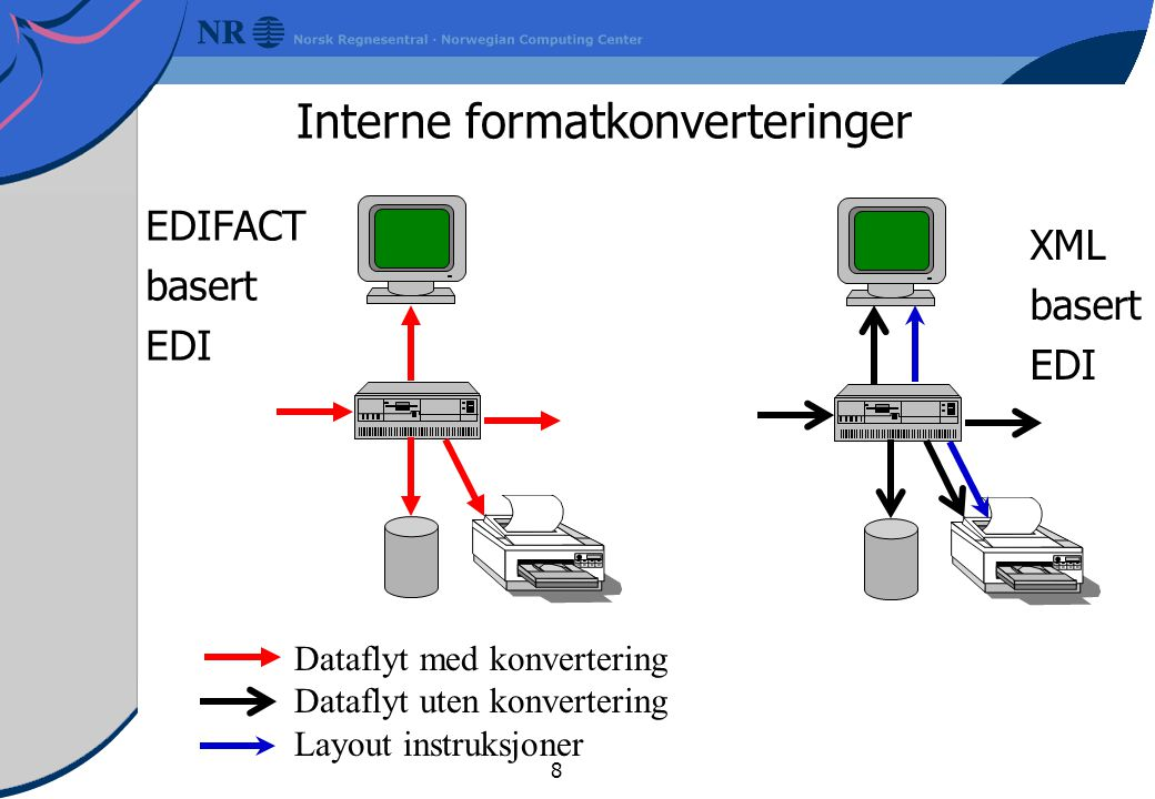 Interne formatkonverteringer