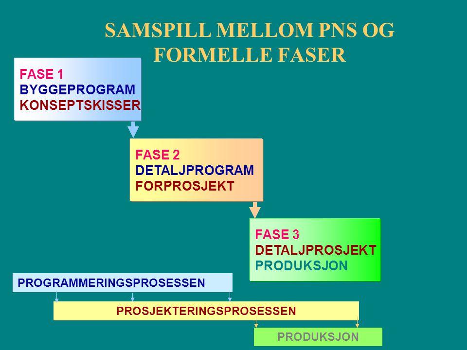SAMSPILL MELLOM PNS OG FORMELLE FASER