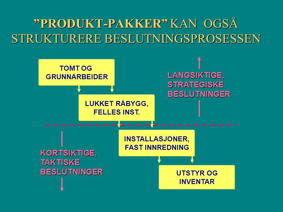 PRODUKT-PAKKER KAN OGSÅ STRUKTURERE BESLUTNINGSPROSESSEN