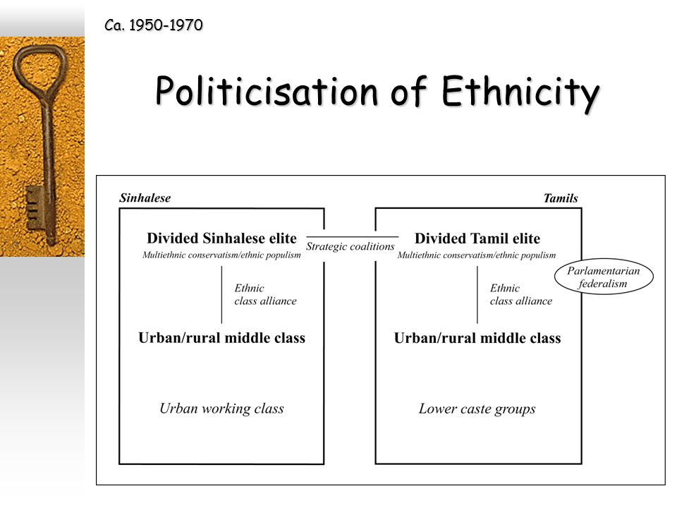 Politicisation of Ethnicity