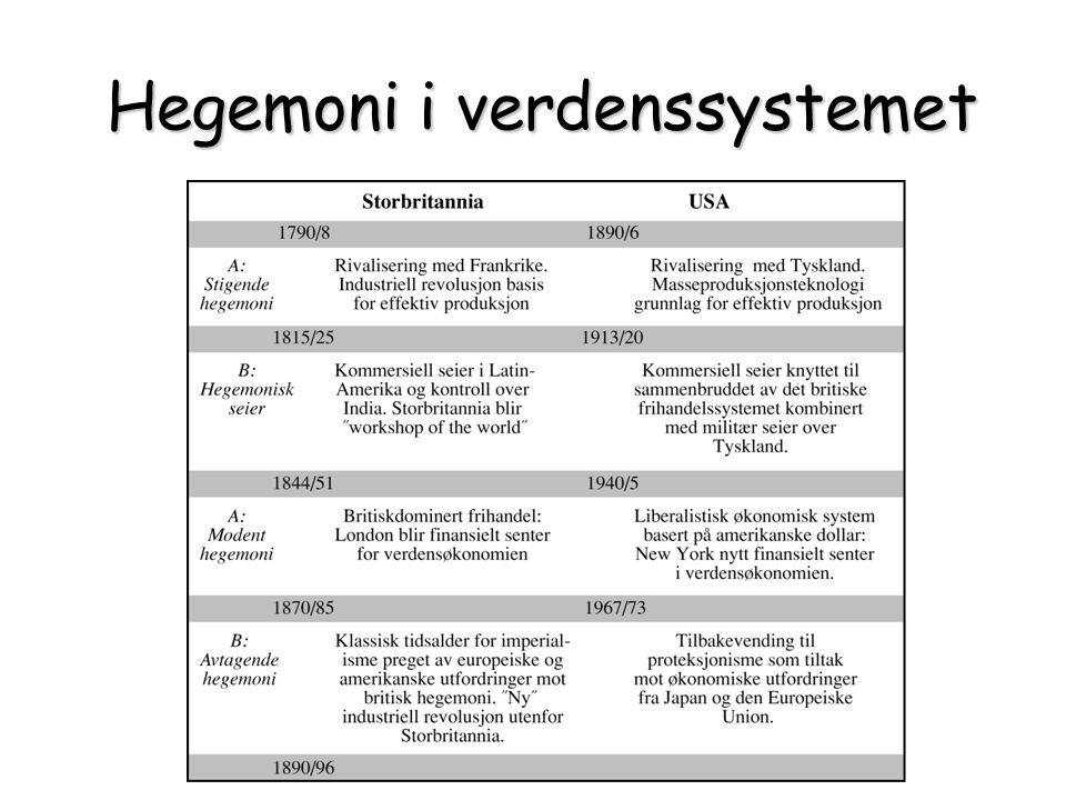 Hegemoni i verdenssystemet