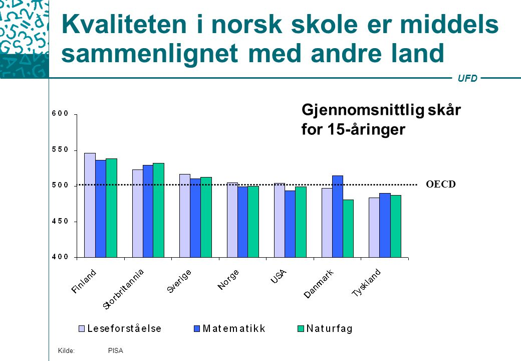 Kvaliteten i norsk skole er middels sammenlignet med andre land
