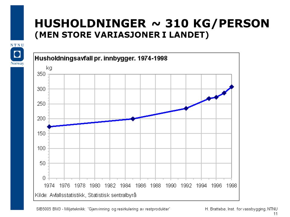 HUSHOLDNINGER ~ 310 KG/PERSON (MEN STORE VARIASJONER I LANDET)