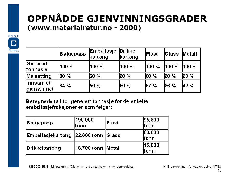 OPPNÅDDE GJENVINNINGSGRADER (www.materialretur.no - 2000)