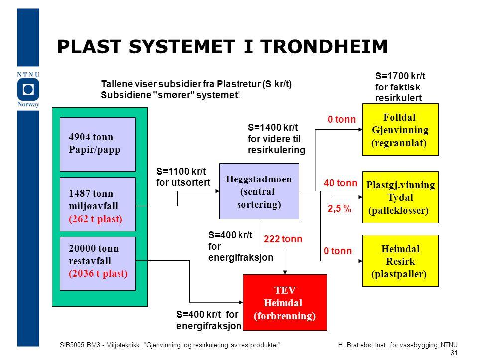PLAST SYSTEMET I TRONDHEIM
