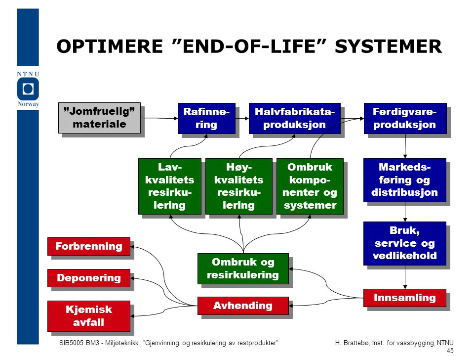 OPTIMERE END-OF-LIFE SYSTEMER