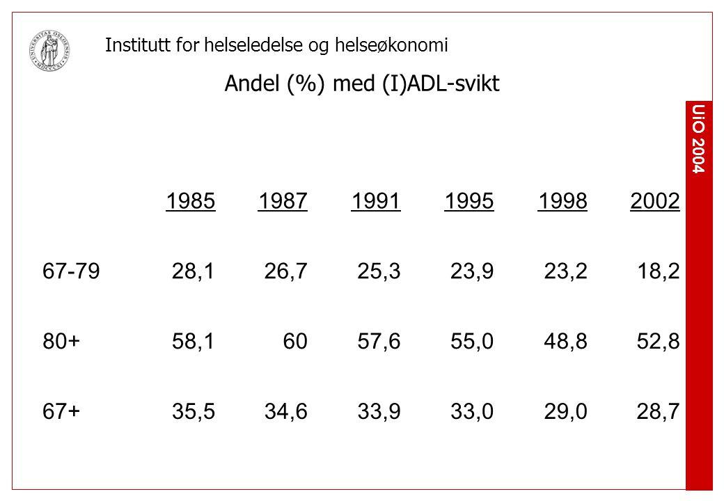 Andel (%) med (I)ADL-svikt
