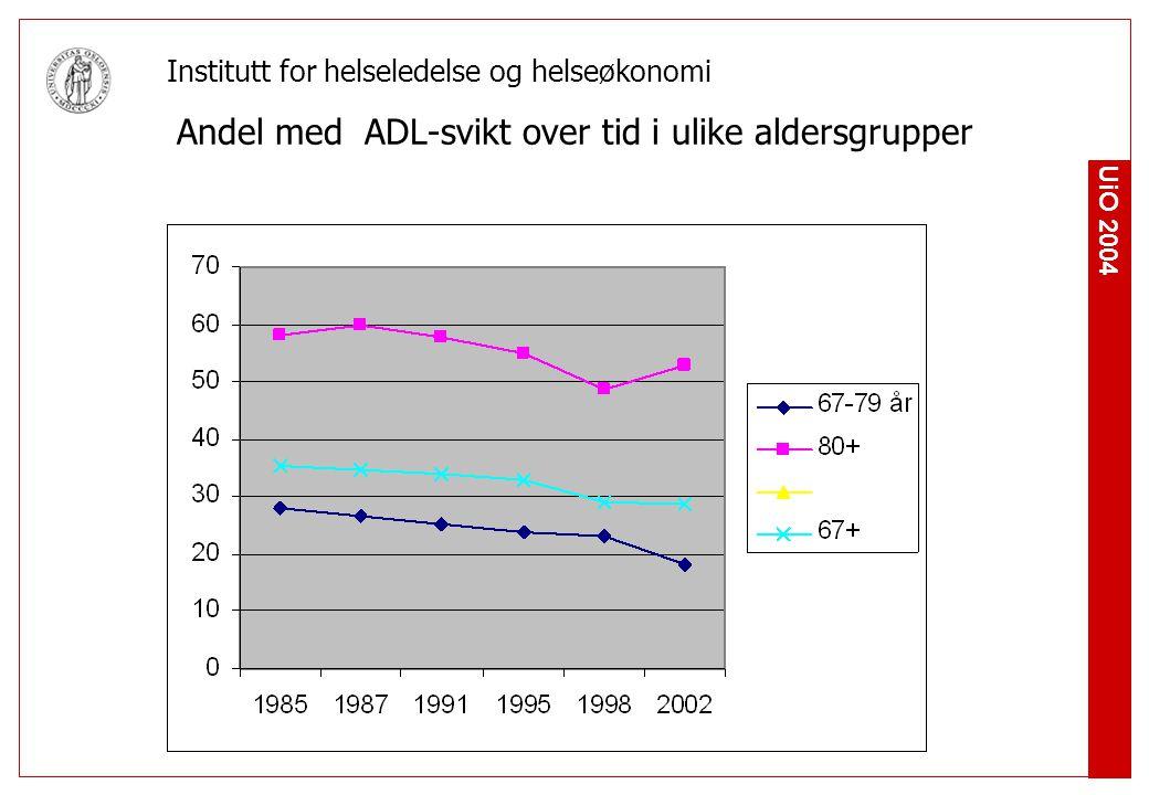 Andel med ADL-svikt over tid i ulike aldersgrupper