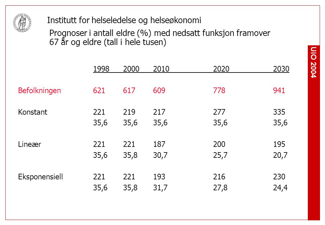 Prognoser i antall eldre (%) med nedsatt funksjon framover