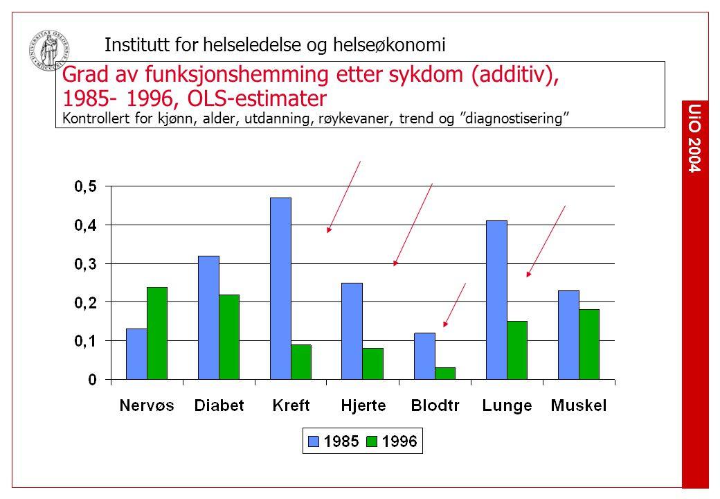 Grad av funksjonshemming etter sykdom (additiv), 1985- 1996, OLS-estimater Kontrollert for kjønn, alder, utdanning, røykevaner, trend og diagnostisering