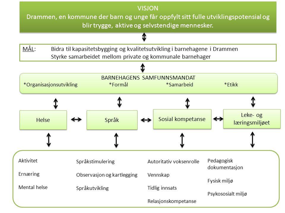 VISJON Drammen, en kommune der barn og unge får oppfylt sitt fulle utviklingspotensial og blir trygge, aktive og selvstendige mennesker.