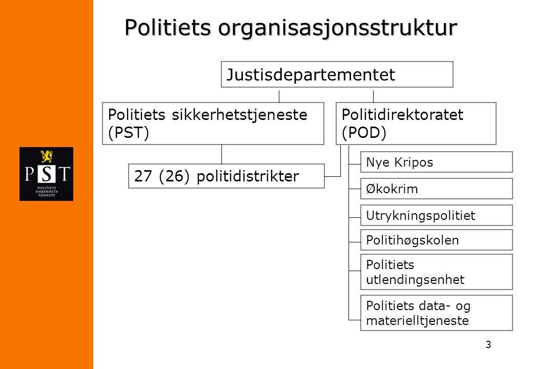 Politiets organisasjonsstruktur