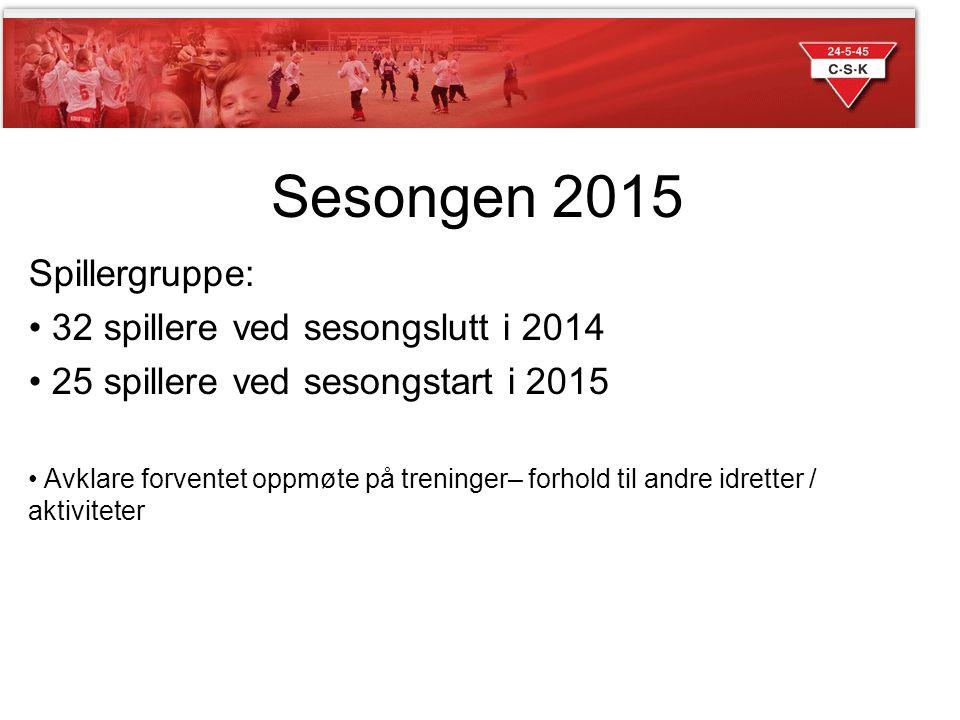 Sesongen 2015 Spillergruppe: 32 spillere ved sesongslutt i 2014
