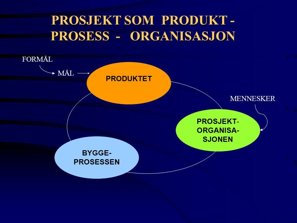 PROSJEKT SOM PRODUKT - PROSESS - ORGANISASJON
