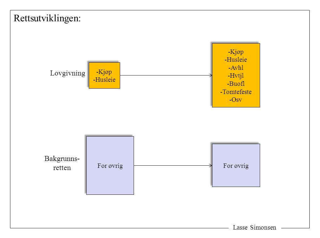 Rettsutviklingen: Lovgivning Bakgrunns- retten Kjøp Husleie Avhl Hvtjl