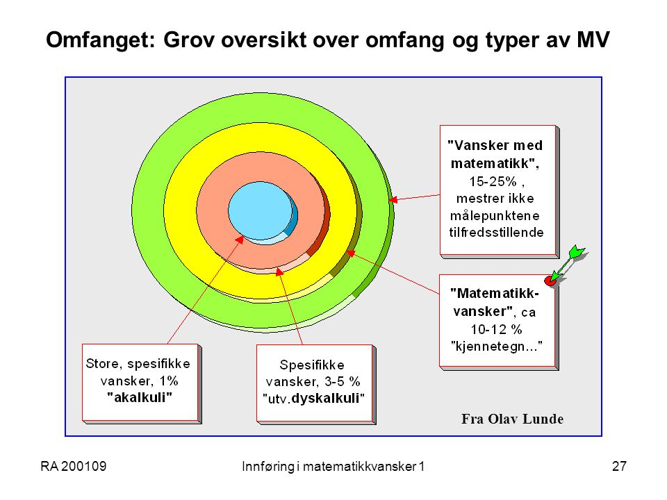 Omfanget: Grov oversikt over omfang og typer av MV