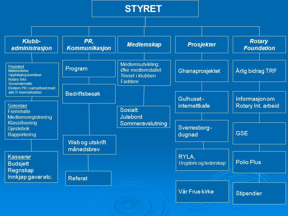 STYRET Klubb- administrasjon PR, Kommunikasjon Medlemskap Prosjekter