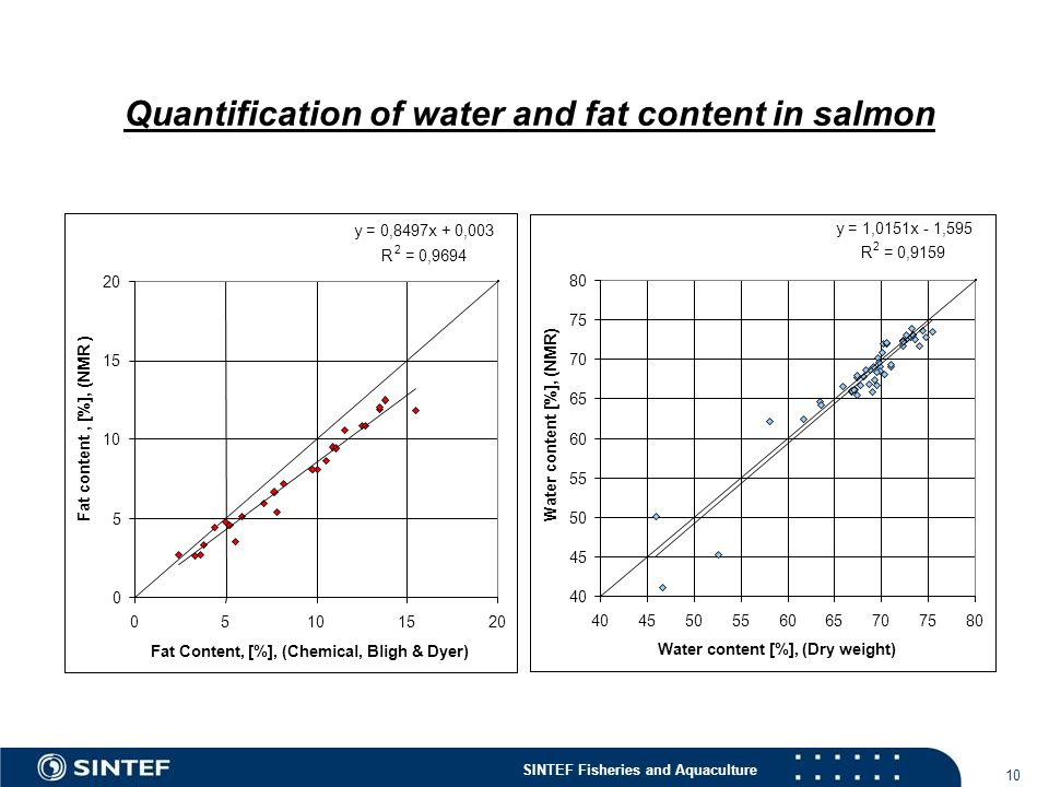 Quantification of water and fat content in salmon