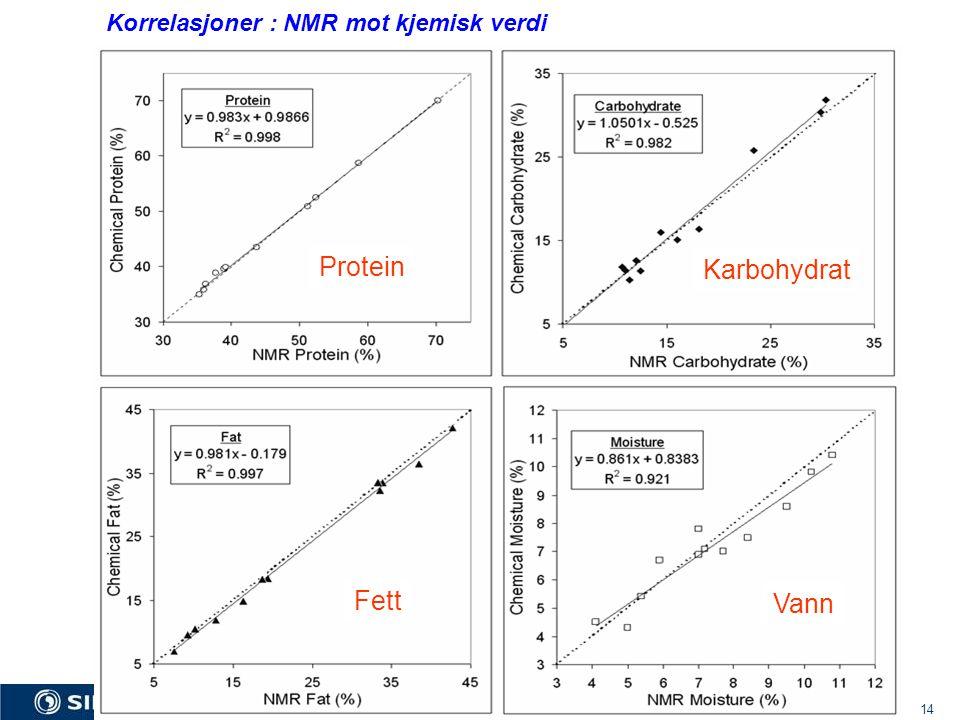 Korrelasjoner : NMR mot kjemisk verdi