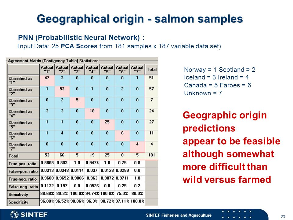 Geographical origin - salmon samples