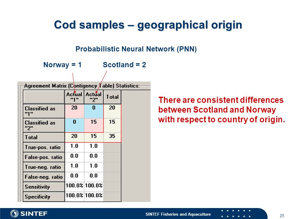 Cod samples – geographical origin