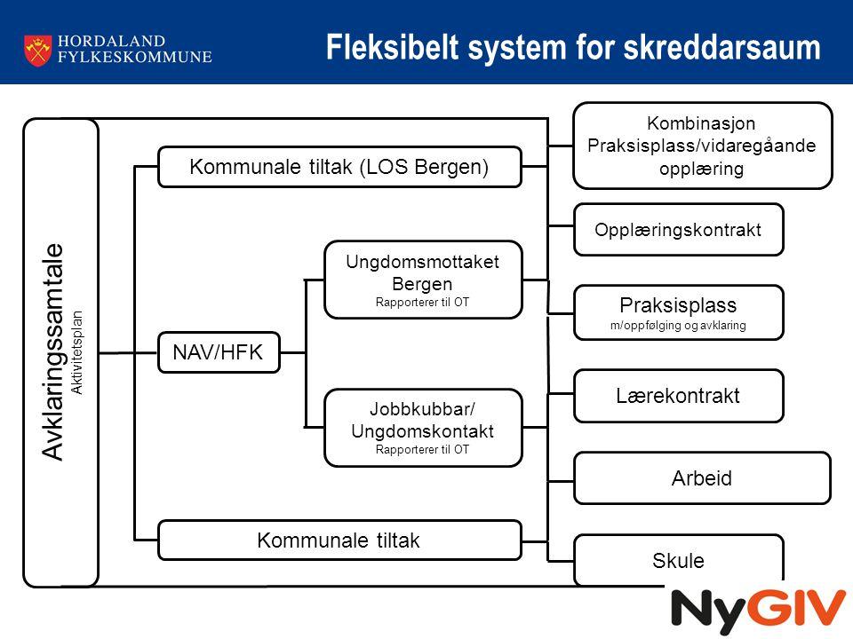Fleksibelt system for skreddarsaum