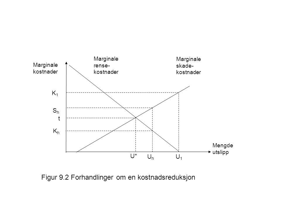 Figur 9.2 Forhandlinger om en kostnadsreduksjon