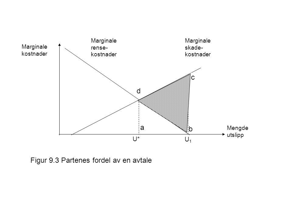 Figur 9.3 Partenes fordel av en avtale b c