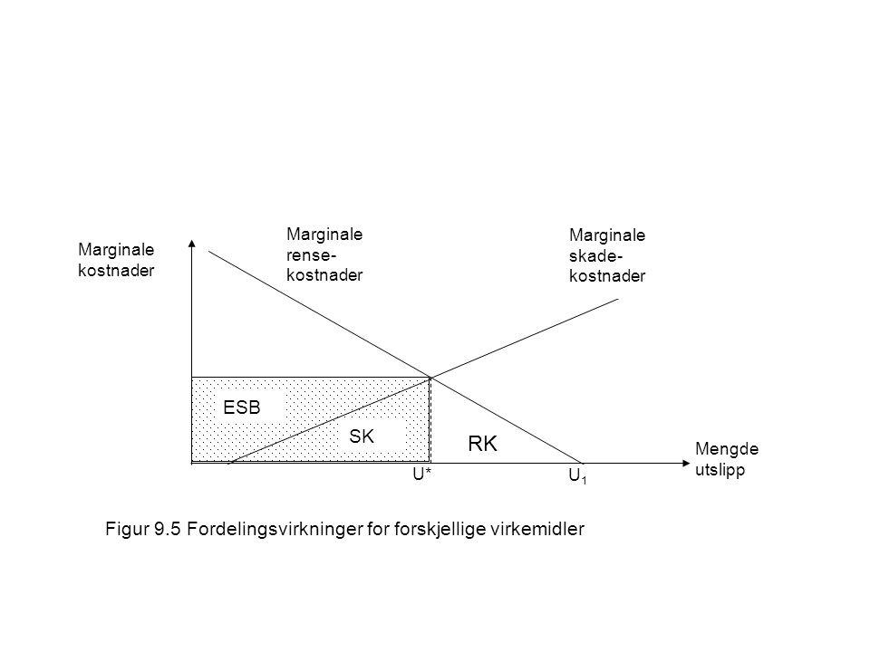 SK RK ESB Figur 9.5 Fordelingsvirkninger for forskjellige virkemidler