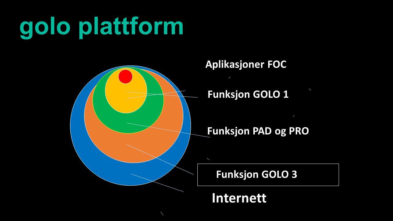 golo plattform Internett Aplikasjoner FOC Funksjon GOLO 1