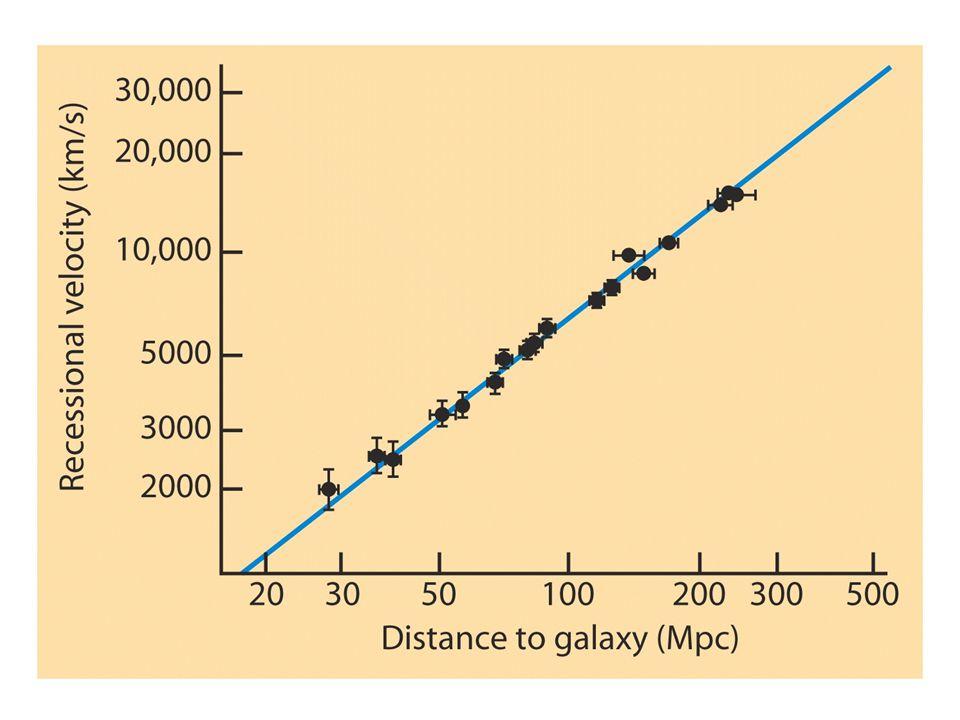 Hubble, som var vel kjent med bruken av Cepheider for måling av avstander i universet, kunne kombinere avstandene og målingene av rødforskyvning. Han fant da at det var en rettlinjet sammenheng (lineær sammenheng) mellom avstand og hastighet bort fra oss. Som figuren viser, finner vi ingen merkbare avvik fra den rette linjen for galaksehoper som ligger nærmere enn 300 million parsec, eller 1 milliard lysår. Ut fra sine målinger kunne Hubble slå fast at hastigheten av galaksene bort fra oss er proporsjonal med deres avstand fra oss. De flyter bort fra oss, som på en strøm som beveger seg stadig raskere jo lenger bort vi kommer. Dette fenomenet er blitt kalt Hubble flow.