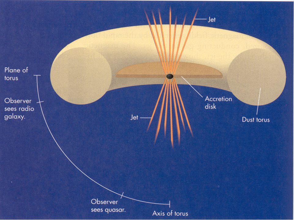 Radiogalakser, kvasarer og BL Lacertae objekter er alle knyttet til hvordan man ser akresjonsskiva og strålen av ladninger som sendes ut fra denne. Ser vi inn fra sida er akresjonsskiva, som stråler termisk i synlig og ultrafiolett lys, ikke synlig fordi torusen ugjennomsiktig. Derimot kan vi se synkrotronstråling fra ladningene som strømmer i jetstrålen og vi ser naturligvis områdene langt borte hvor de bremses ned idet de kolliderer med det interstellare mediet. Dette er situasjonen for en radiogalakse.