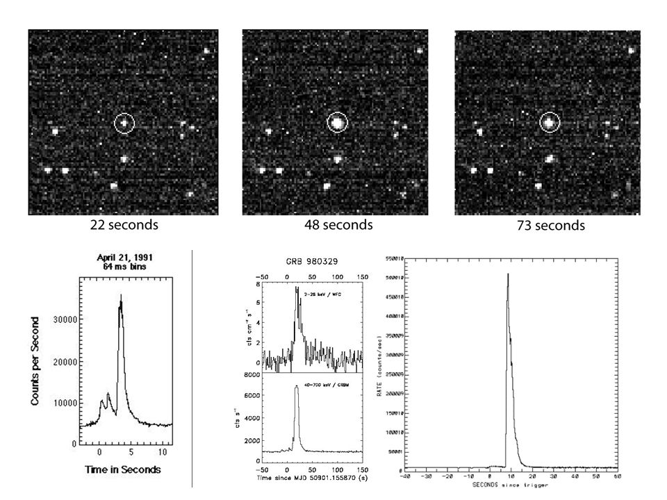 Her vises eksempler på utbrudd med lange (øverst) og korte (nederst) varigheter.