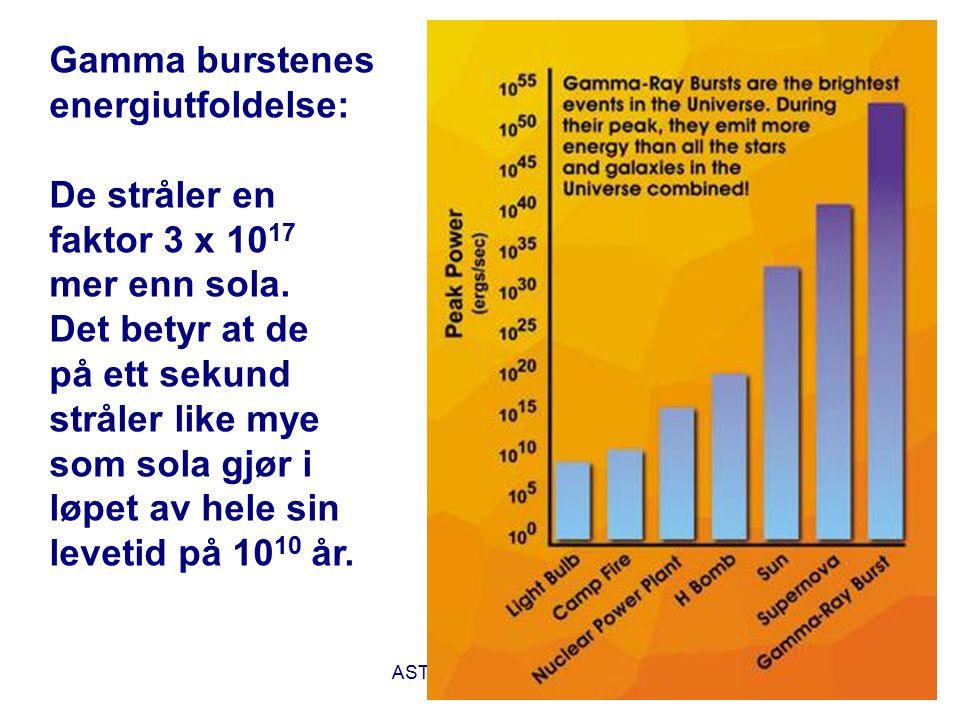 Gamma burstenes energiutfoldelse: De stråler en faktor 3 x 1017