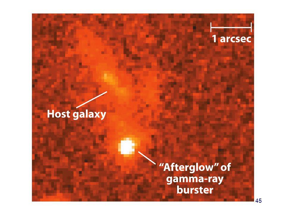 Man ville nok gjerne tro at gammaglimtene kom fra kilder langt unna, altså i kosmiske avstander. Hvis de ble dannet nær oss. for eksempel i det ytre solsystem blant kometene, så ville de ikke være så sterke og dermed synes mindre interessante. Men i 1997 ble saken avgjort idet man observerte en etterglød i røntgenområde fra et gammaglimt og denne ettergløden kom fra et område i fjern galakse som man kunne måle avstanden til fra dens rødforskyvning. Dermed kunne man slå fast at burstene var på stor avstand fordi vertsgalaksene til ettergløden hadde høy rødforskyvning. Videre støttet observasjonene av etterglød noen av de modeller man hadde for gammaglimt fra kosmiske objekter.