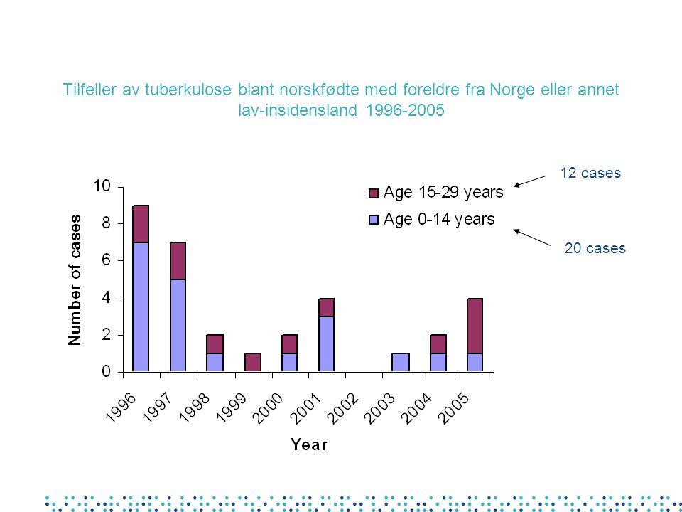 Tilfeller av tuberkulose blant norskfødte med foreldre fra Norge eller annet lav-insidensland 1996-2005