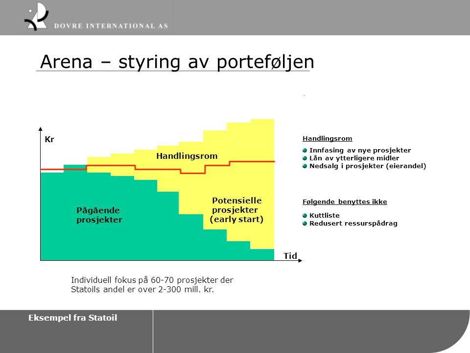 Arena – styring av porteføljen