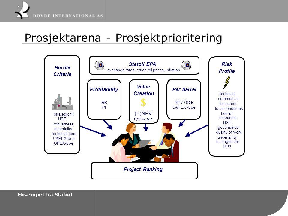 Prosjektarena - Prosjektprioritering