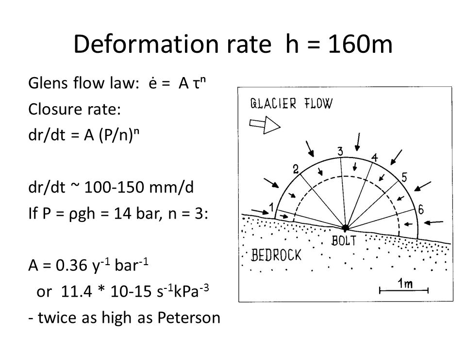 Deformation rate h = 160m