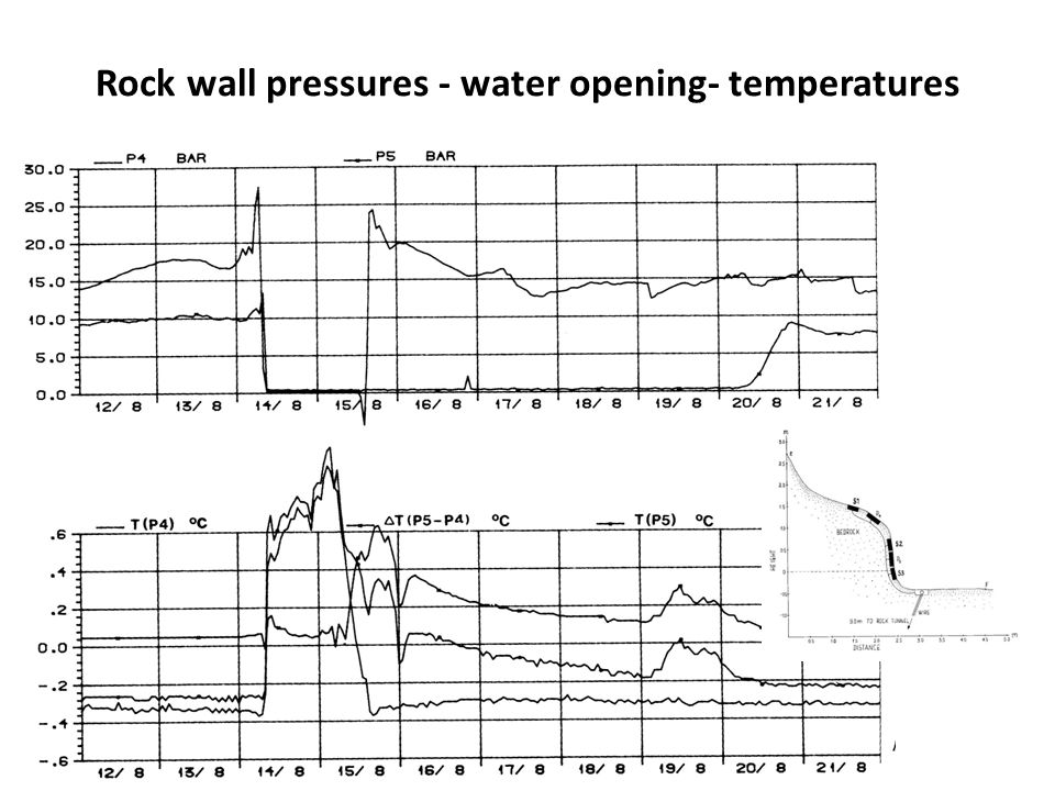 Rock wall pressures - water opening- temperatures