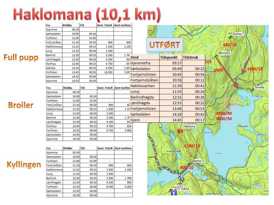Haklomana (10,1 km) UTFØRT Full pupp Broiler Kyllingen 650/10 900/15