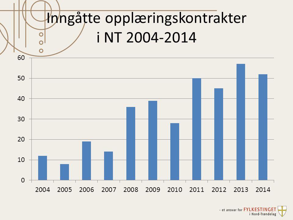 Inngåtte opplæringskontrakter i NT 2004-2014