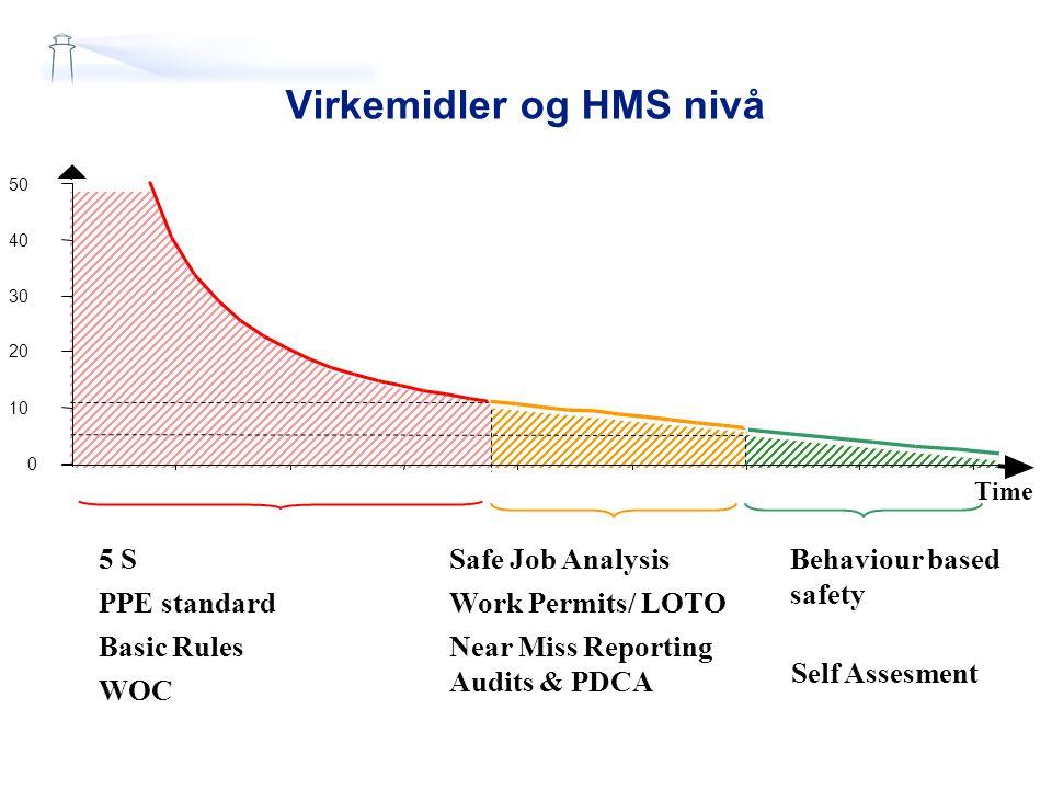 Virkemidler og HMS nivå